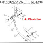 User Friendly Anti-tips parts